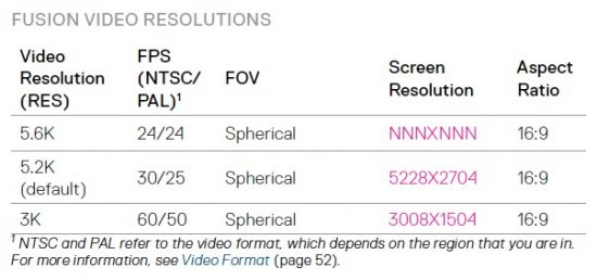 The Table Below Seems To Indicate That Max Resolution Of Gopro Fusion Is Actually 5 6k Not 2k
