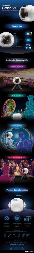Samsung gear 360 infographic
